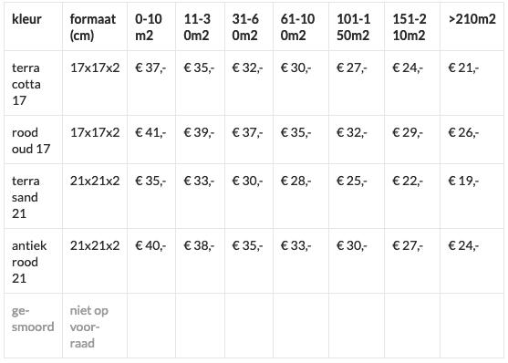 Hoeve61 - estrikken prijzen - prijs en levering
